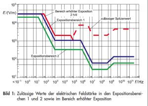 Grenzwertverlauf bei aktiver Messung mit EMV Spektrumanalyzer